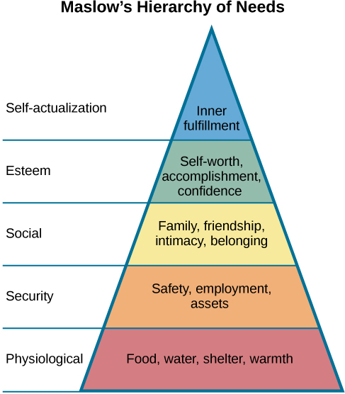 """A triangle is divided vertically into five sections with corresponding labels inside and outside of the triangle for each section. From top to bottom, the triangle's sections are labeled: """"self-actualization"""" corresponds to """"Inner fulfillment"""" """"esteem"""" corresponds to """"Self-worth, accomplishment, confidence""""; """"social"""" corresponds to """"Family, friendship, intimacy, belonging""""' """"security"""" corresponds to """"Safety, employment, assets""""; """"""""physiological"""" corresponds to """"Food, water, shelter, warmth."""""""