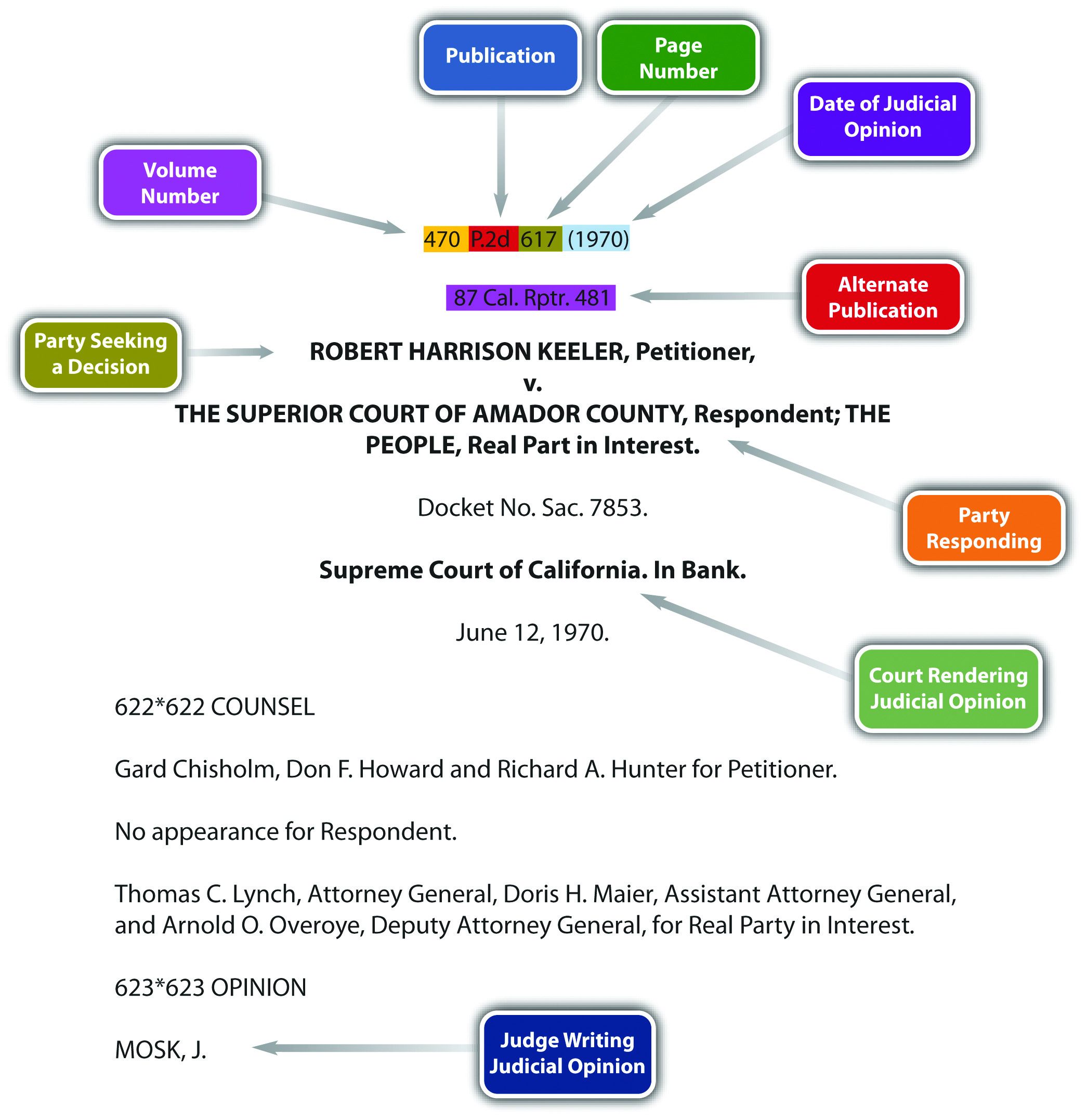 Keeler Case Citation showing where certain aspects of the citation go in an official case