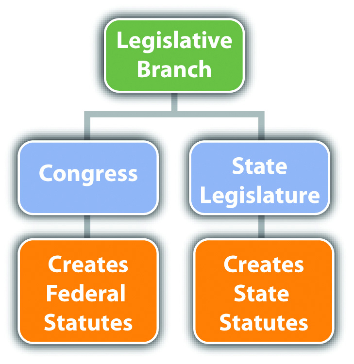 2.2 The Branches Of Government