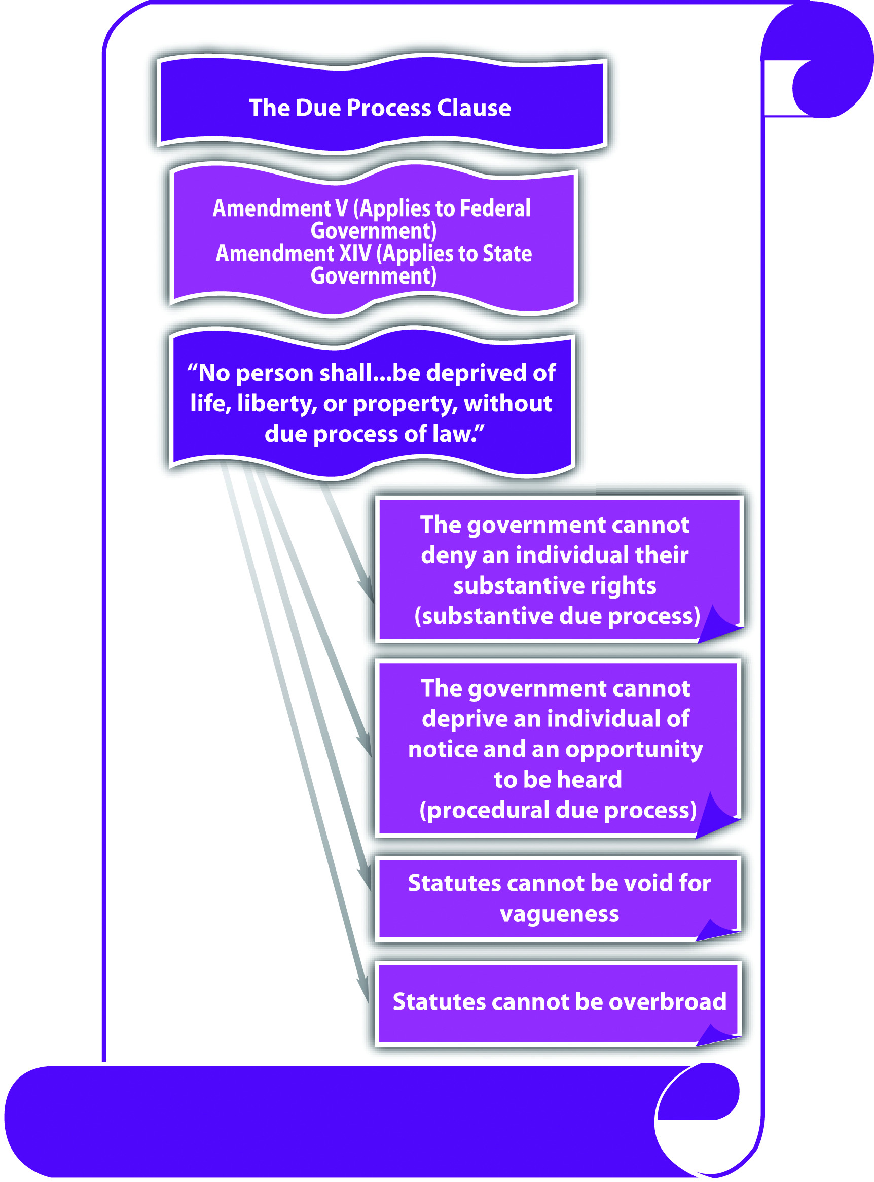 3.2 the due process and equal protection clauses   criminal law