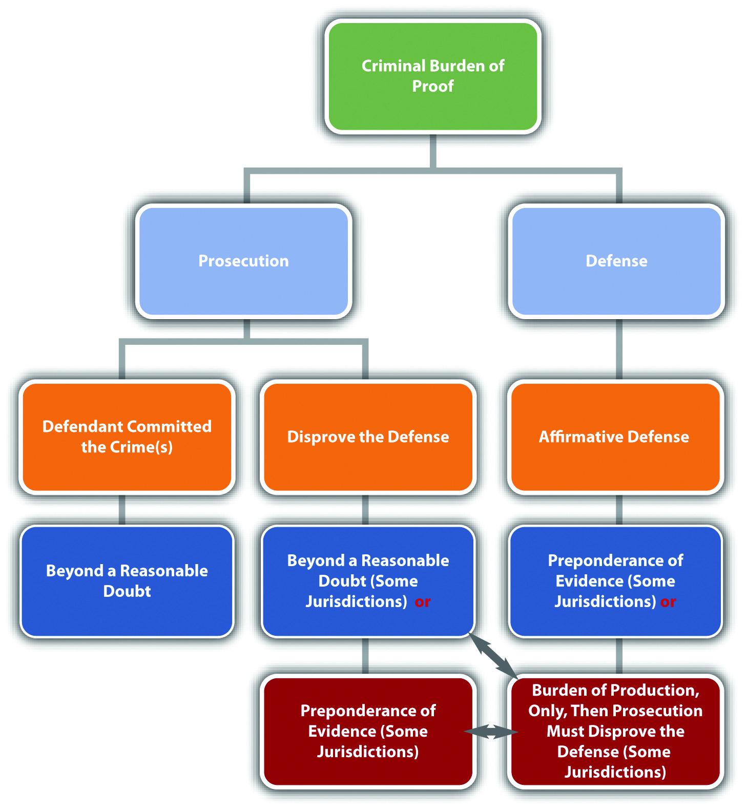 Diagram of the Criminal Burden of Proof