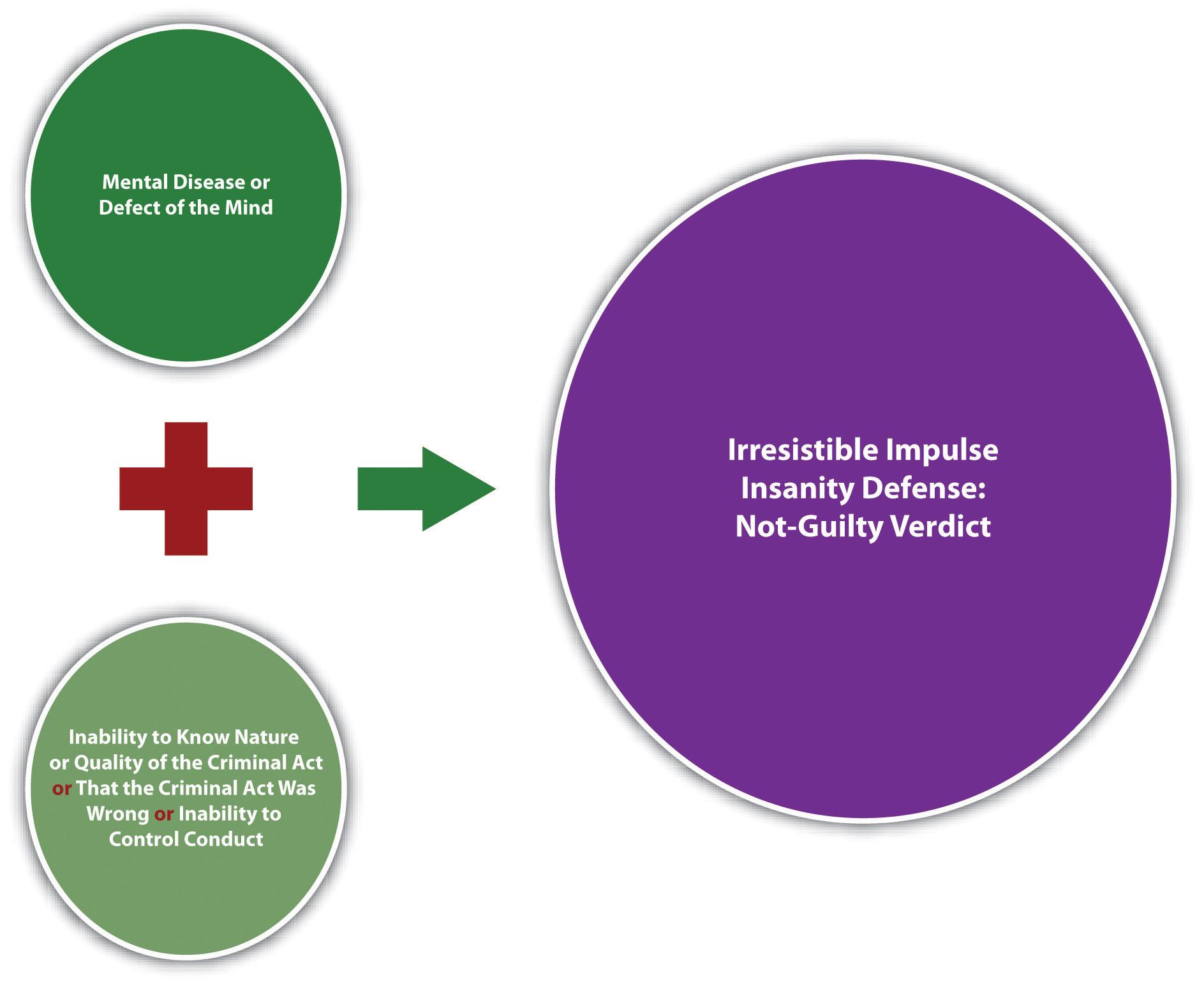 Irresistible Impulse Insanity Defense chart/equation