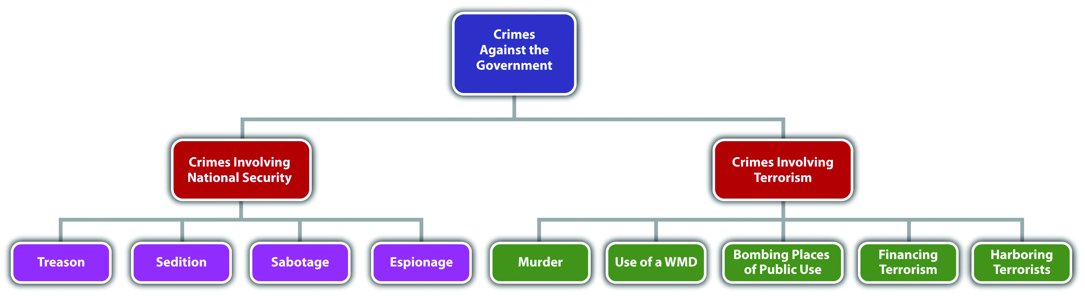 Diagram of Crimes Involving National Security and Terrorism