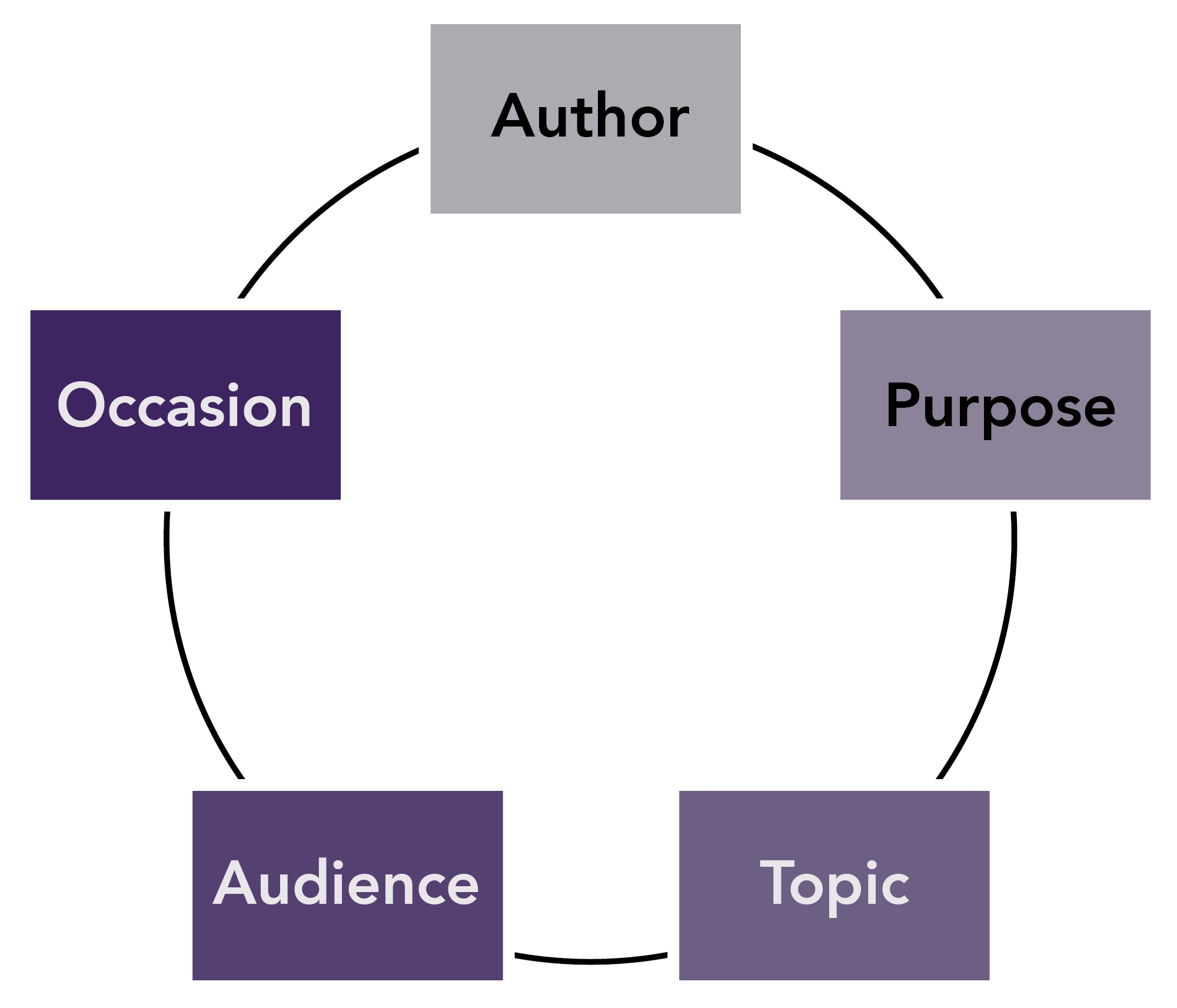 Rhetorical context: author, purpose, topic, audience, occasion