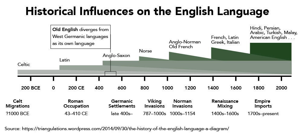 A timeline of Historical Influences on the English Language. Celtic and Latin influenced West Germanic Languages, which transitioned into Old English between 450 CE and 550 CE. Anglo-Saxon began its influence with the arrival of Germanic Settlements in the late 400s. Norse began its influence on the language in 787 when the Viking Invasions began. Anglo-Norman and Old French began their influence in the 1000s when the Norman Invasions began. French, Latin, Greek, and Italian began their influence in the 1400s to the 1600s due to Renaissance Mixing. From the 1700s to the present, English has been influenced by Empire Import languages, including Hindi, Persian, Arabic, Turkish, Malay, and American English.