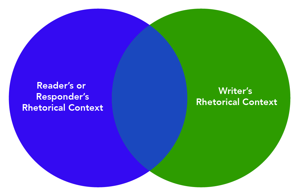 Rhetorical Context for Readers and Writers