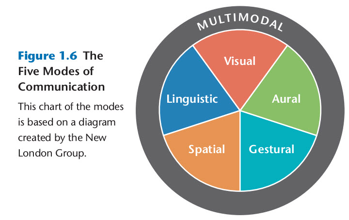 The five modes of communication: visual. aural, gestural, spatial,. linguistic
