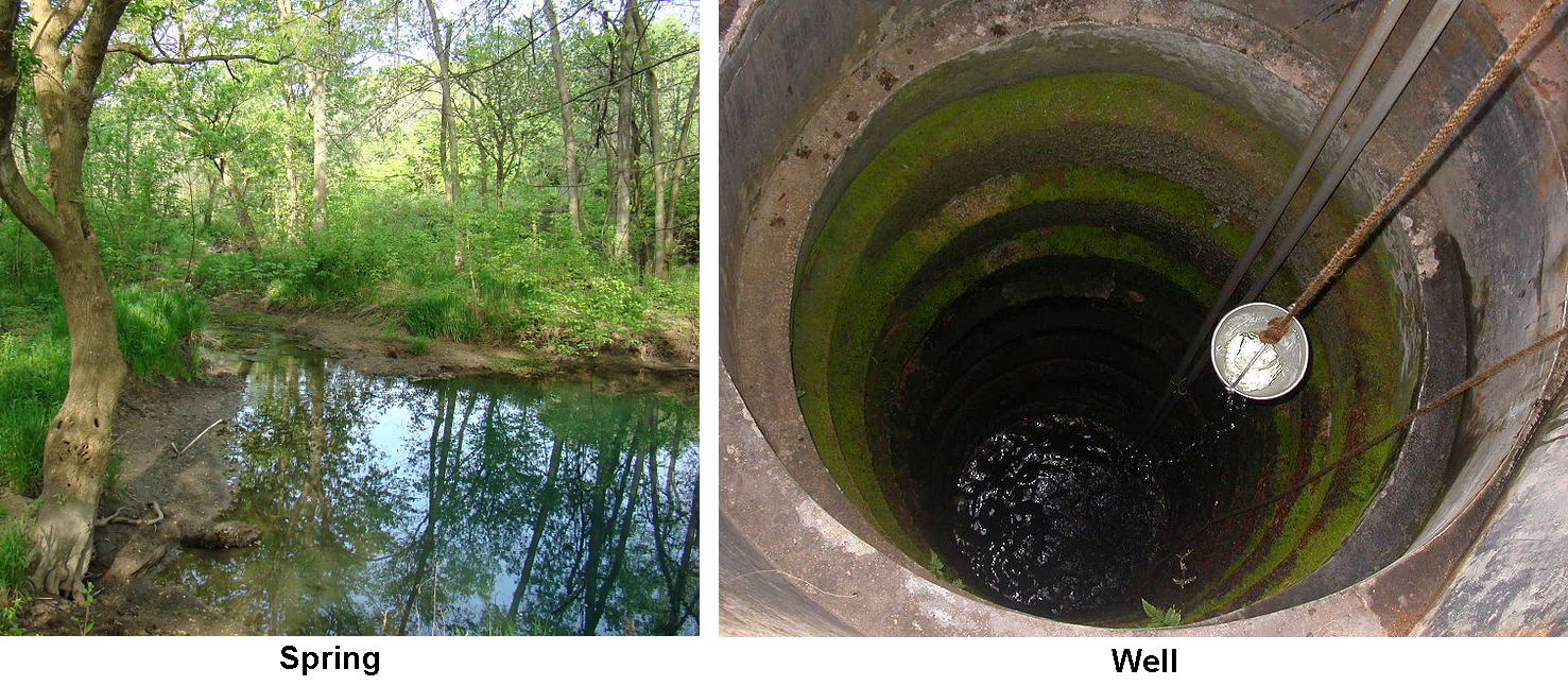 A two-part image. Part A shows a spring flowing trough a forest. Part B shows water being pulled from a well.