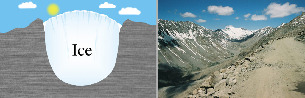 a two part image. the first part shows a a glacier filling a valley. The glacier is u-shaped. the second part of the image shows the glacial valley at the head of Leh valley, Ladakh, NW India. Valley is immediately south of the pass of Khardung La. Leh valley glacier is visible at the top of the valley.