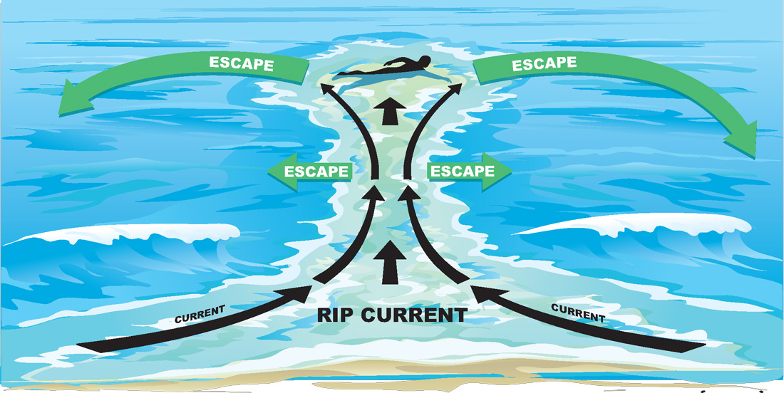 A safety sign showing how to escape from a rip current. If caught in a rip current don't fight the current. Swim out of the current and then to shore. If you can't escape, float or tread water.