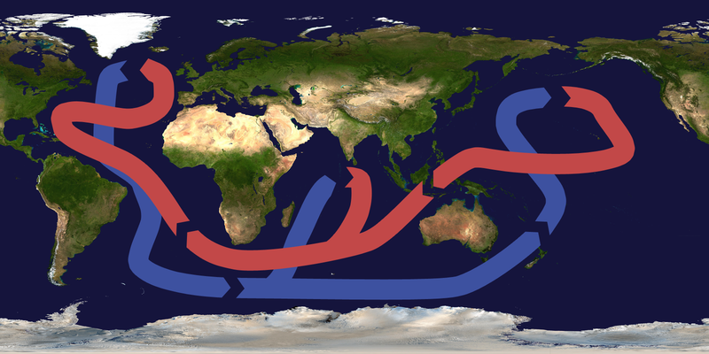 Currents flow through oceans in an interconnected pattern. Largely surface water currents are north of the deep water currents.