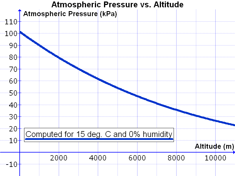 Graph of atmospheric pressure (in kPa) vs. altitude above sea level (in meters). Based on an equation from the CRC manual, a temperature of 15 deg. C and a relative humidity of 0%.