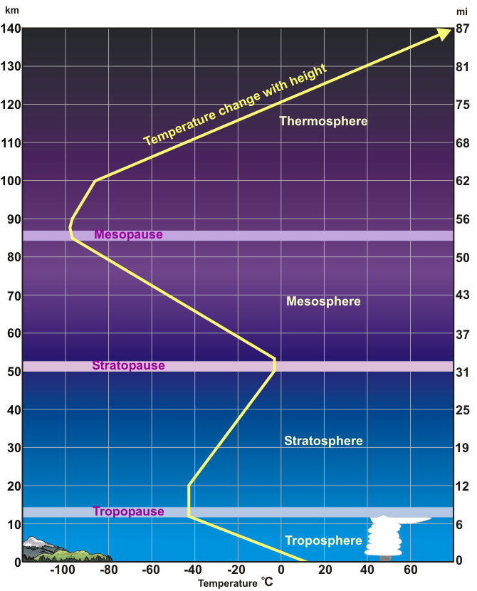 An average temperature profile through the lower layers of the atmosphere. Height (in miles and kilometers) is indicated along each side. Temperatures in the thermosphere continue to climb, reaching as high as (3,600°F) 2,000°C.