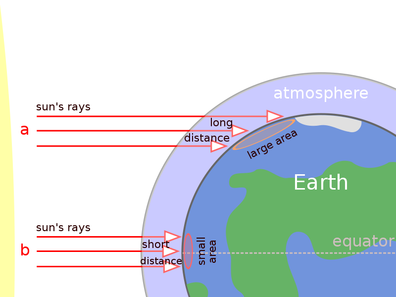 Effect of the Earth's shape and atmosphere on incoming solar radiation.  Compared to equatorial regions (b), incoming solar radiation of the polar regions (a) is less intense for two reasons:  the solar radiation arrives at an oblique angle nearer the poles, so that the energy spreads over a larger surface area, lessening its intensity. The radiation travels a longer distance through the atmosphere, which absorbs, scatters and reflects the solar radiation.