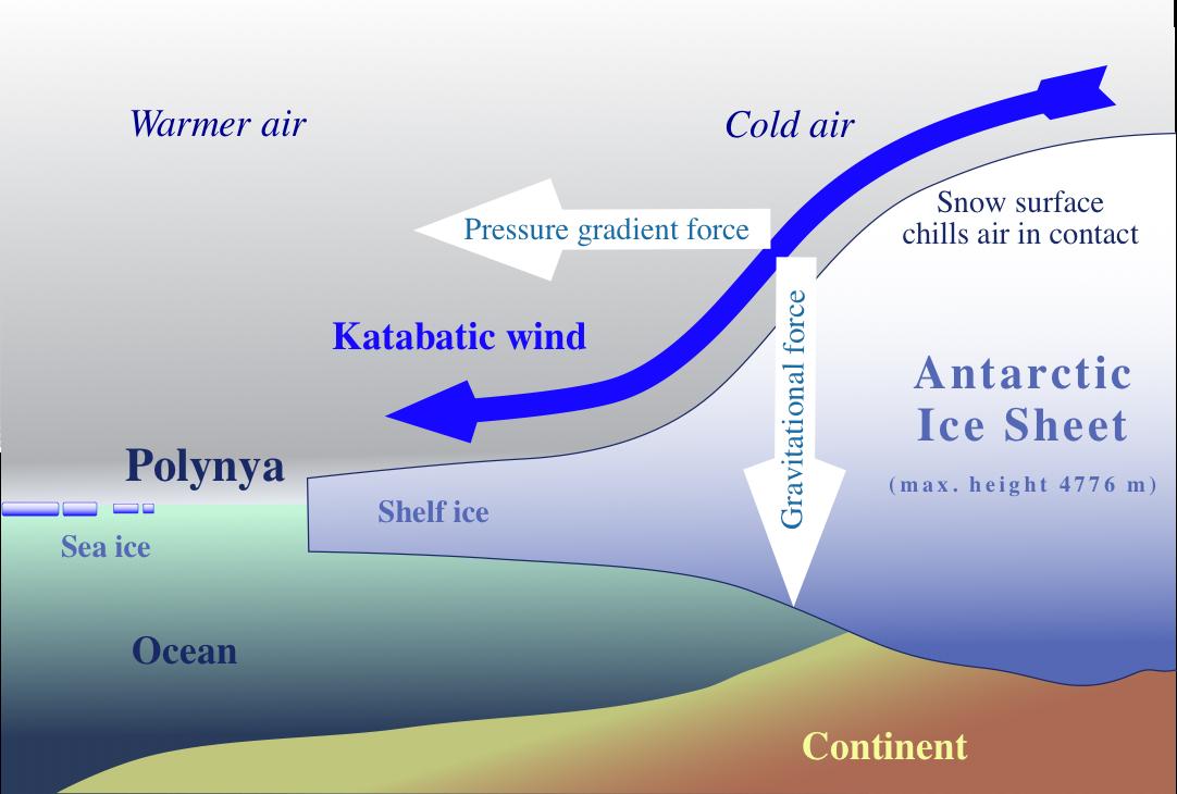 Sketch of the generation of katabatic winds in Antarctica