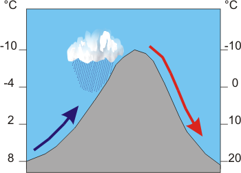A wind flows over a steep mountain.