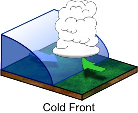 The cold front has a curved shape. Clouds are lifted above the front.