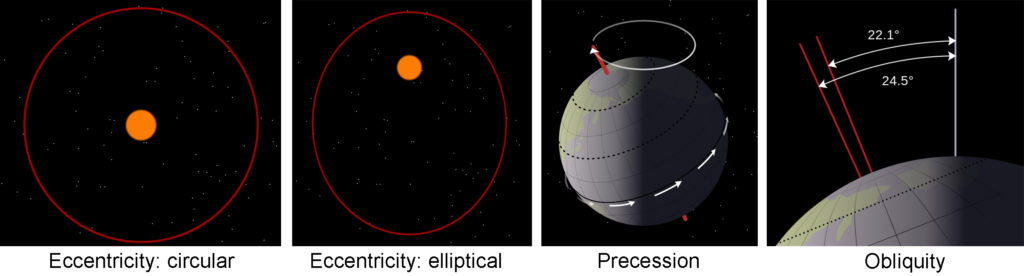 A four part image. Part A shows an orbit with eccentricity zero. Part B shows an orbit with an eccentricity of 0.5—its shape is ovular. Part C shows the precession of Earth's rotational axis due to the tidal force raised on Earth by the gravity of the Moon and Sun. Part D shows the range of the tilt of Earth's axis of rotation (obliquity). Present tilt is 23.4 degrees.