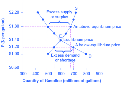 Reading: Equilibrium—Where Demand and Supply Intersect