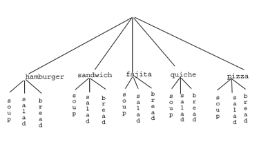 Tree diagram of above table
