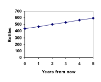 Line chart. Vertical measures Bottles, with increments of 100 from 0 to 700. Horizontal measures Years From Now, with increments of 1 from 0 to 5. The line moves in a slow rise from left to right, from a little over 400 at year 0 to 600 at year 5.