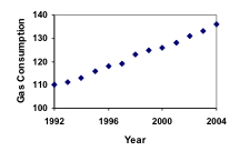 Graph. Vertical measures Gas Consumption in increments of 10, from 100 to 140. Horizontal measures Year in increments of 4, from 1992 to 2004. Points identified in a generally upward trend, left to right, from 110 in 1992 to near 140 in 2004.