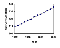 Graph. Vertical measures Gas Consumption in increments of 10, from 100 to 140. Horizontal measures Year in increments of 4, from 1992 to 2004. Points identified in a generally upward trend, left to right, from 110 in 1992 to near 140 in 2004. This line connects dots with a solid line.