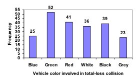 Bar graph. Vertical measures Frequency, in increments of 5 from 0 to 55. Horizontal measures Vehicle color involved in a total-loss collision, showing from left Blue (25), Green (52), Red (41), White (36), Black (39), Grey (23).