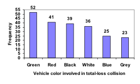 Bar graph. Vertical measures Frequency, in increments of 5 from 0 to 55. Horizontal measures Vehicle color involved in a total-loss collision, showing from left Green (52), Red (41), Black (39), White (36), Blue (25), Grey (23).