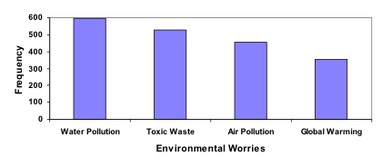 Pareto Bar Graph. Vertical measures Frequency, in units of 100 from 0 - 600. Horizontal measures Environmental Worries. From left, Water Pollution (600), Toxic Waste (~500), Air Pollution (~450), and Global Warming (~350).