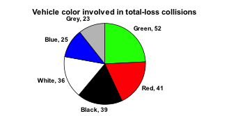 "Pie Chart titled ""Vehicle color involved in total-loss collisions."" Almost one quarter of the pie is green (labeled Green, 52), then red (labeled Red, 41), black (labeled Black, 39), white (labeled White, 36), blue (labeled Blue, 25), and grey is the smallest slice (labeled Grey, 23)."