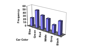 3D Bar graph. Vertical measures Frequency, in increments of 5 from 0 to 55. Horizontal measures Vehicle color involved in a total-loss collision, showing from left Blue (25), Green (52), Red (41), White (36), Grey (23), Black (39). The tilted angle of the display makes it difficult to line up the top of the bar with the frequency numbers.