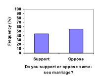 Bar graph. Vertical measures Frequency (%), in increments of 10 from 0-100. Horizontal measures Do you support or oppose a same-sex marriage? Support (~40%), Oppose (~50%).