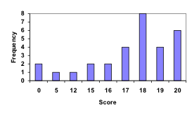 Bar graph. Vertical measures Frequency, in increments of 1 from 0-8. Horizontal measures Score, in irregular increments from 0-20. 18 is the highest frequency score, at 8, while 5 and 12 are the lowest frequency scores, at 1 each.