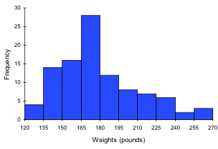 Bar graph. Vertical measures Frequency, in increments of 5 from 0-30. Horizontal measures Weights (pounds), in increments of 15 from 120-270. Measurements are noted between the 15-pound ranges, so that everyone weighing between 165-180, for instance, falls in the same category of measurement.