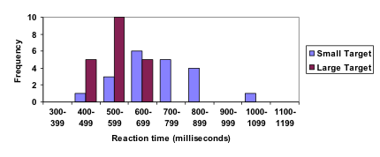 Bar graph. Vertical measures Frequency, in increments of 2 from 0-10. Horizontal measures Reaction time (milliseconds), in increments of 100 from 300-399 to 1100-1199. Two colors of bars are given, noted by a key on the right: blue is small target, purple is large target. The large target is more dominant in 400-499 and 500-599 ranges, while the small target is noted in more columns and is more frequent in 600-699 and 700-799 milliseconds.