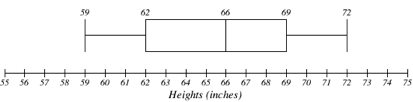 Number line titled Heights (inches), in increments of 1 from 55-75. Above this, a vertical line indicates 59. A horizontal line connects this to the next vertical line, 62. This line forms the left side of a rectangle; a line at 66 is its right side. The line at 66 also serves as the left side of another rectangle, with a line at 69 as its right side. This line at 69 connects with a horizontal line to a final vertical line at 72.