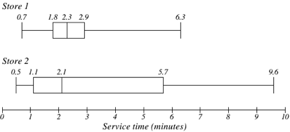 Number line titled Service Time (minutes), in increments of 1 from 0-10. Two box plots are above it. The top one is labeled Store 1. A vertical line indicates 0.7. A horizontal line connects this to the next vertical line, 1.8. This line forms the left side of a rectangle; a line at 2.3 is its right side. The line at 2.3 also serves as the left side of another rectangle, with a line at 2.9 as its right side. This line at 2.9 connects with a horizontal line to a final vertical line at 6.3. The bottom box plot is labeled Store 2. A vertical line indicates 0.5. A horizontal line connects this to the next vertical line, 1.1. This line forms the left side of a rectangle; a line at 2.1 is its right side. The line at 2.1 also serves as the left side of another rectangle, with a line at 5.7 as its right side. This line at 5.7 connects with a horizontal line to a final vertical line at 9.6.