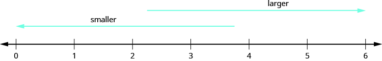 An image of a number line from 0 to 6 in increments of one. An arrow above the number line pointing to the right with the label