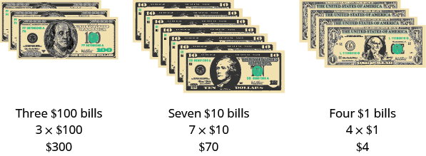 An image of three stacks of American currency. First stack from left to right is a stack of 3 $100 bills, then a stack of 7 $10 bills, then a stack of 4 $1 bills. 3 time $100 equals $300, 7 times $10 equals $70, and 4 times $1 equals $4.