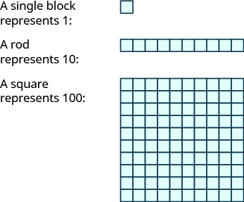 "An image with three items. The first item is a single block with the label ""A single block represents 1"". The second item is row of ten squares with the label ""A rod represents 10"". The third items is a square made up of smaller squares with the label ""A square represents 100""."