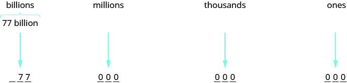An image with four blocks of text pointing to numerical values. The first block of text is