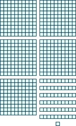 An image consisting of three items. The first item is five squares of 100 blocks each, 10 blocks wide and 10 blocks tall. The second item is six horizontal rods containing 10 blocks each. The third item is 1 individual block.