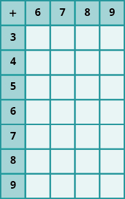 An image of a table with 8 columns and 5 rows. The cells in the first row and first column are shaded darker than the other cells. The cells not in the first row or column are all null. The first row has the values