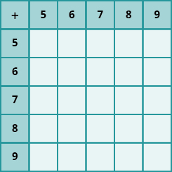 An image of a table with 6 columns and 6 rows. The cells in the first row and first column are shaded darker than the other cells. The cells not in the first row or column are all null. The first row has the values