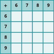 An image of a table with 5 columns and 5 rows. The cells in the first row and first column are shaded darker than the other cells. The cells not in the first row or first column are all null. The first row has the values