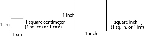 An image of two squares, one larger than the other. The smaller square is 1 centimeter by 1 centimeter and has the label