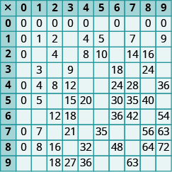 An image of a table with 11 columns and 11 rows. The cells in the first row and first column are shaded darker than the other cells. The first column has the values