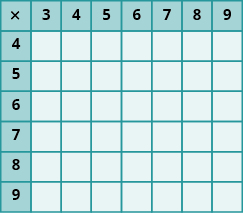 An image of a table with 8 columns and 7 rows. The cells in the first row and first column are shaded darker than the other cells. The cells not in the first row or column are all null. The first column has the values