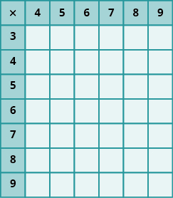 PROD: An image of a table with 7 columns and 8 rows. The cells in the first row and first column are shaded darker than the other cells. The cells not in the first row or column are all null. The first column has the values